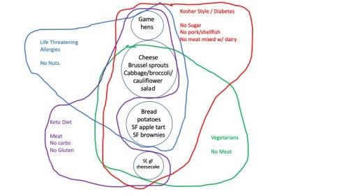 Venn Diagram Menu Planning